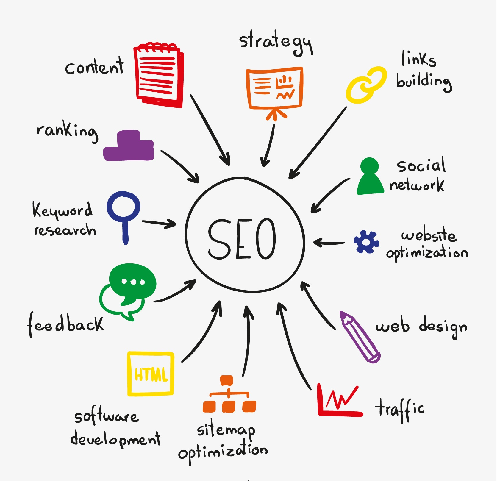 What is SEO 3